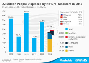 chart_People_Displaced_by_Disasters_n